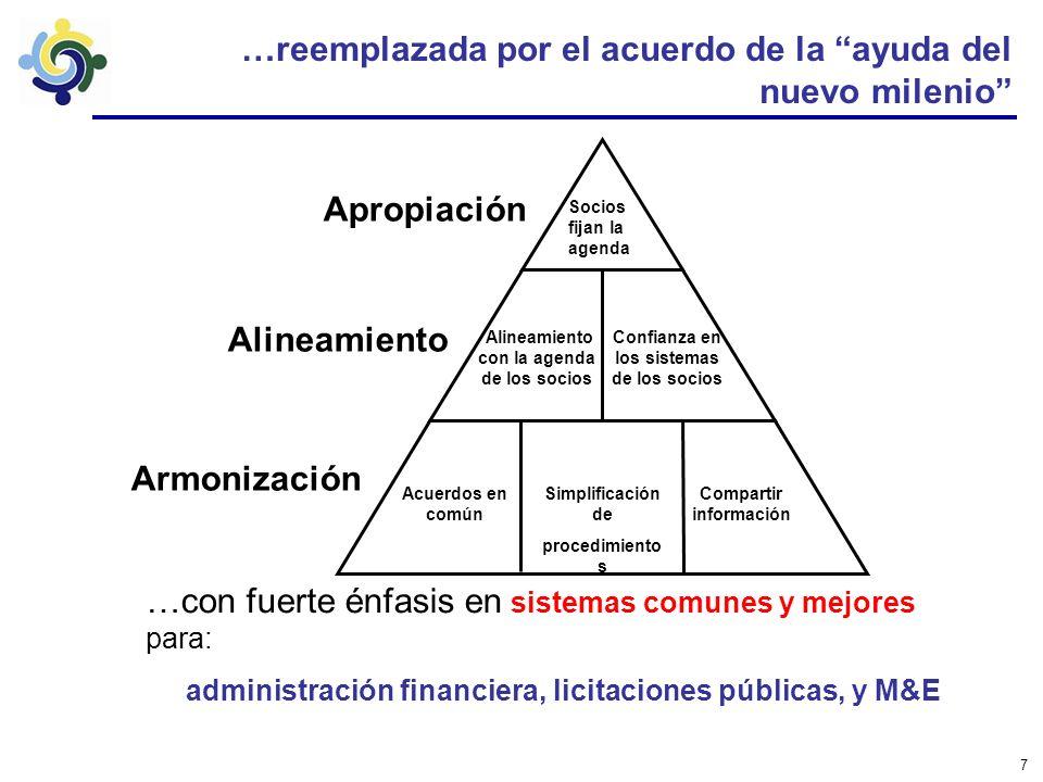 Módulo de Información de la Ayuda (AIM)