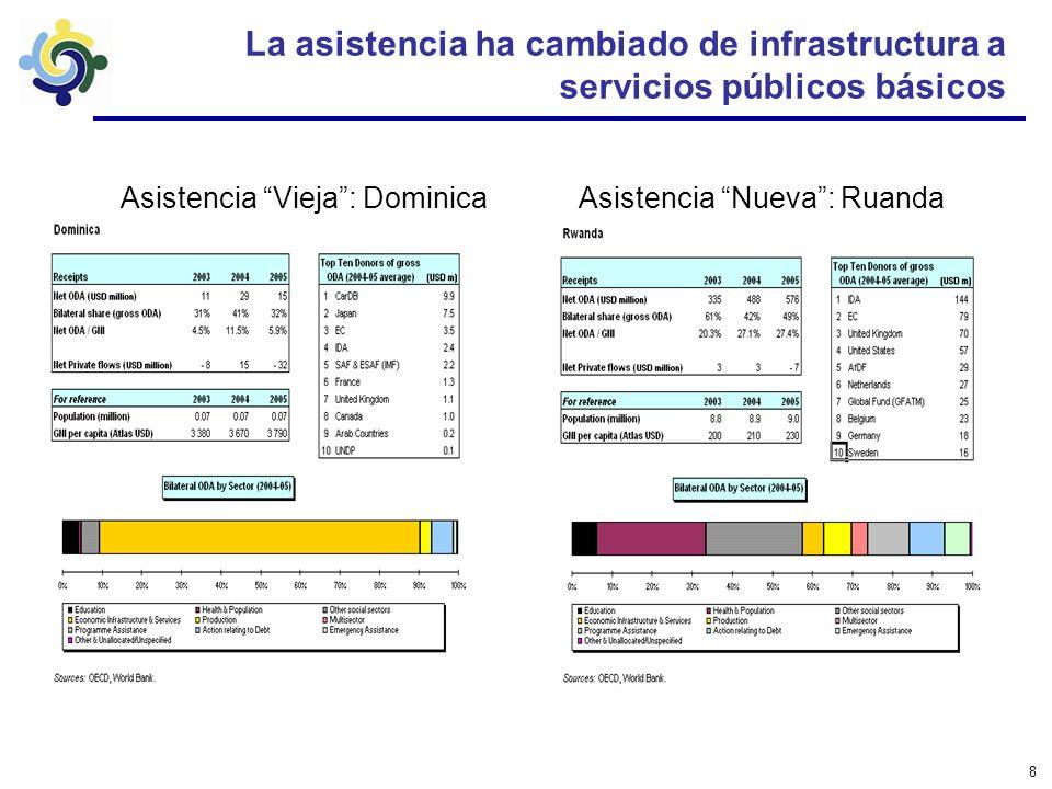 8 La asistencia ha cambiado de infrastructura a servicios públicos básicos Asistencia Vieja: DominicaAsistencia Nueva: Ruanda
