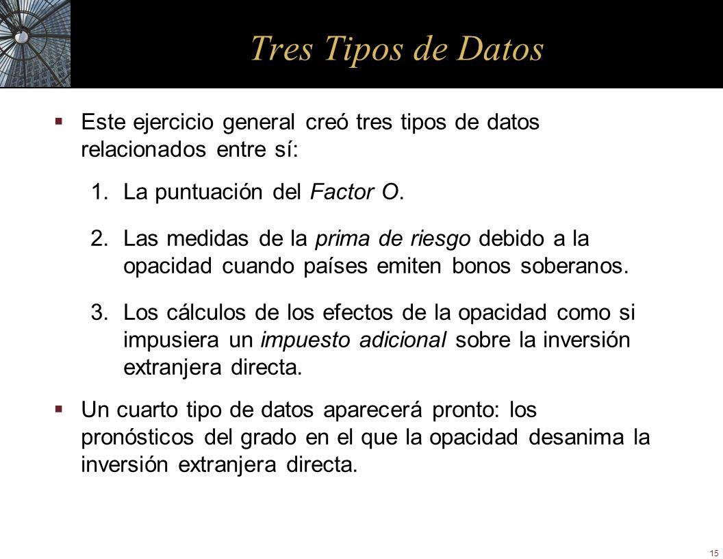 15 Tres Tipos de Datos Este ejercicio general creó tres tipos de datos relacionados entre sí: 1.La puntuación del Factor O. 2.Las medidas de la prima