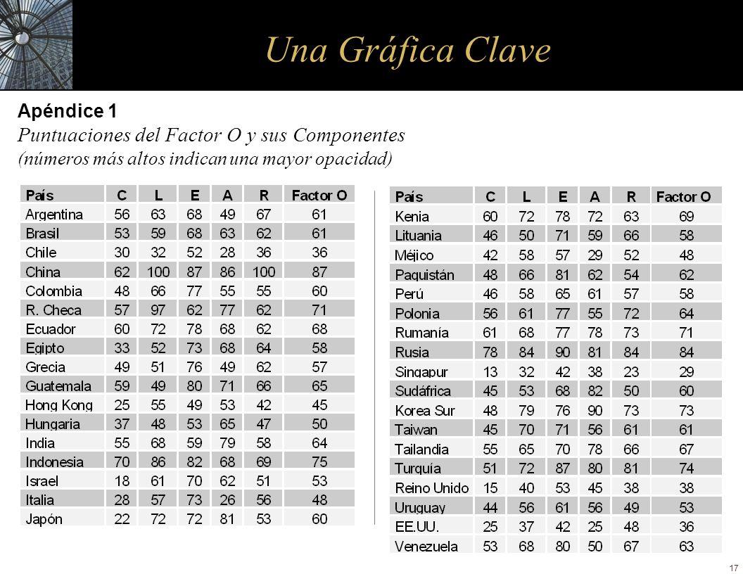 17 Una Gráfica Clave Apéndice 1 Puntuaciones del Factor O y sus Componentes (números más altos indican una mayor opacidad)