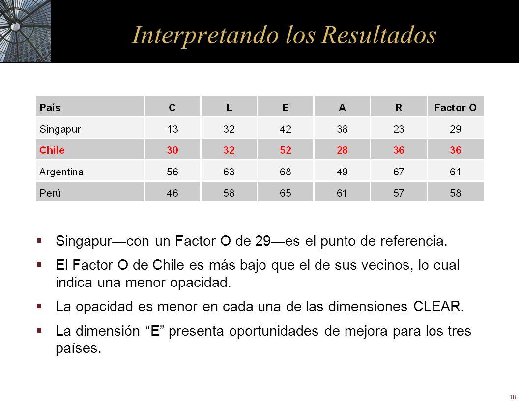 18 Interpretando los Resultados Singapurcon un Factor O de 29es el punto de referencia. El Factor O de Chile es más bajo que el de sus vecinos, lo cua