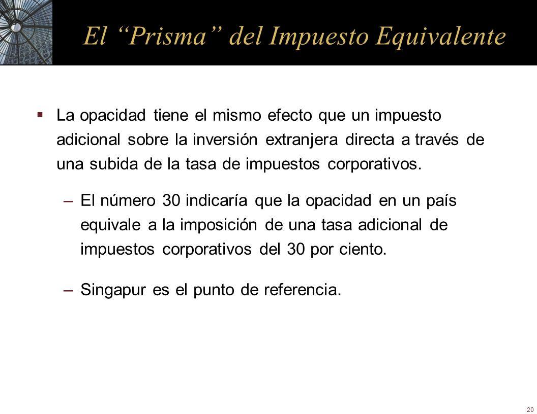 20 El Prisma del Impuesto Equivalente La opacidad tiene el mismo efecto que un impuesto adicional sobre la inversión extranjera directa a través de un