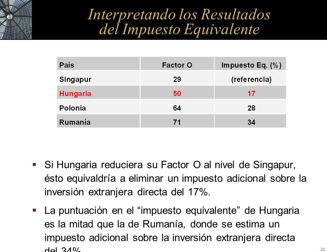 22 Interpretando los Resultados del Impuesto Equivalente Si Hungaria reduciera su Factor O al nivel de Singapur, ésto equivaldría a eliminar un impues