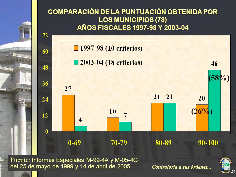 Contraloría a sus órdenes... 24 COMPARACIÓN DE LA PUNTUACIÓN OBTENIDA POR LOS MUNICIPIOS (78) AÑOS FISCALES 1997-98 Y 2003-04 Fuente: Informes Especia