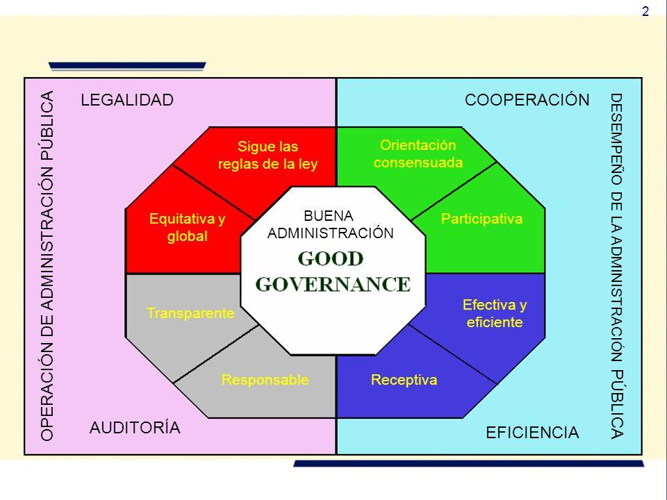 2 COOPERACIÓN DESEMPEÑO DE LA ADMINISTRACIÓN PÚBLICA OPERACIÓN DE ADMINISTRACIÓN PÚBLICA AUDITORÍA Participativa Orientación consensuada LEGALIDAD Efectiva y eficiente ReceptivaResponsable Transparente Equitativa y global Sigue las reglas de la ley EFICIENCIA BUENA ADMINISTRACIÓN