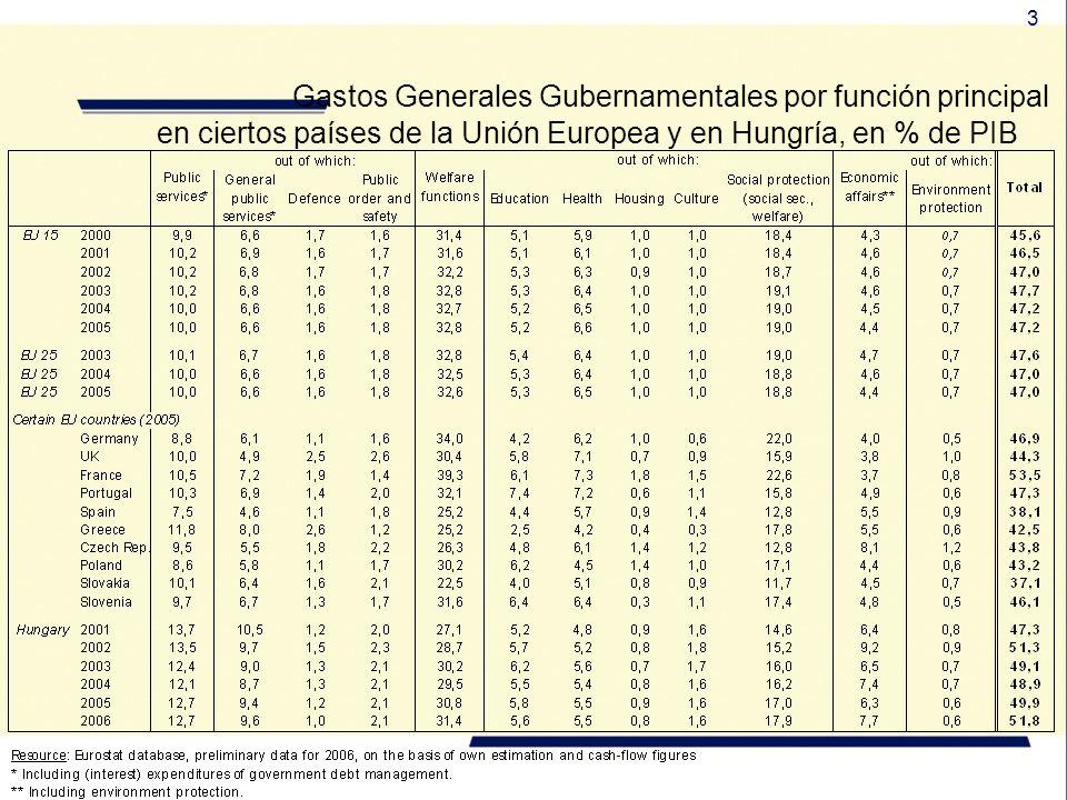 3 Gastos Generales Gubernamentales por función principal en ciertos países de la Unión Europea y en Hungría, en % de PIB
