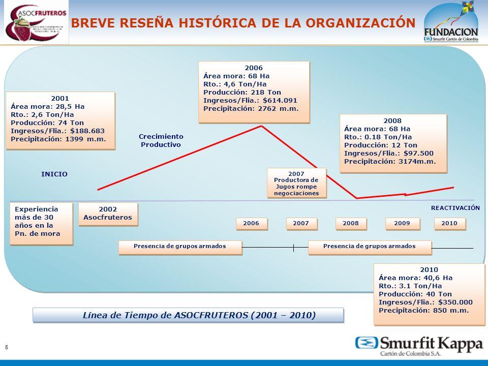 5 BREVE RESEÑA HISTÓRICA DE LA ORGANIZACIÓN 2007-2008 Desplazamiento del 80% de la población 2007-2008 Desplazamiento del 80% de la población Experien