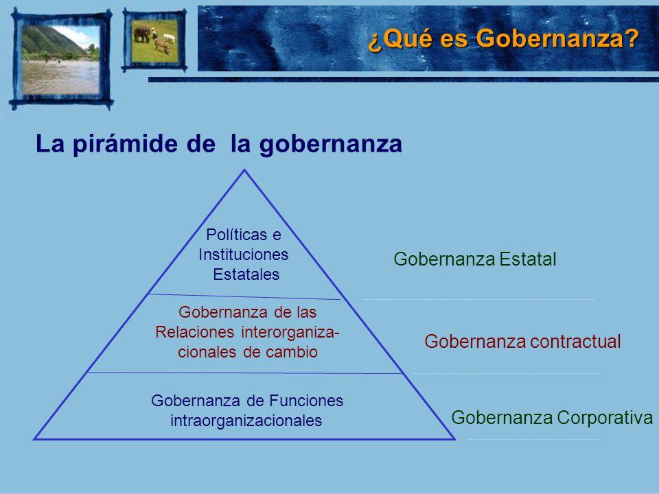 Gobernanza Estatal Gobernanza contractual Gobernanza Corporativa Políticas e Instituciones Estatales Gobernanza de las Relaciones interorganiza- ciona
