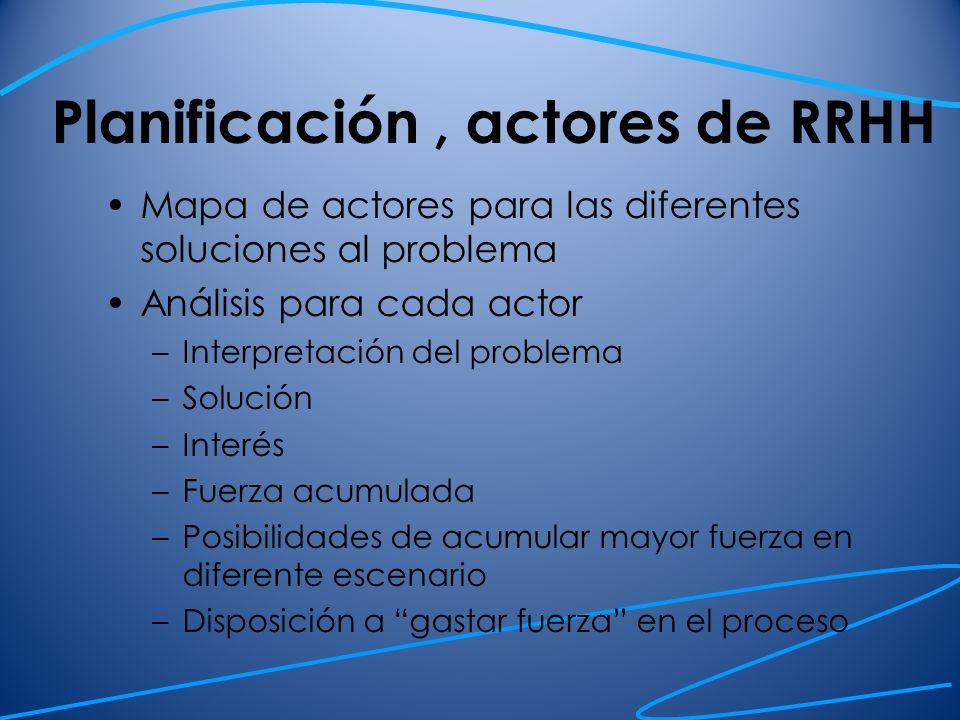 Planificación, actores de RRHH Mapa de actores para las diferentes soluciones al problema Análisis para cada actor –Interpretación del problema –Soluc