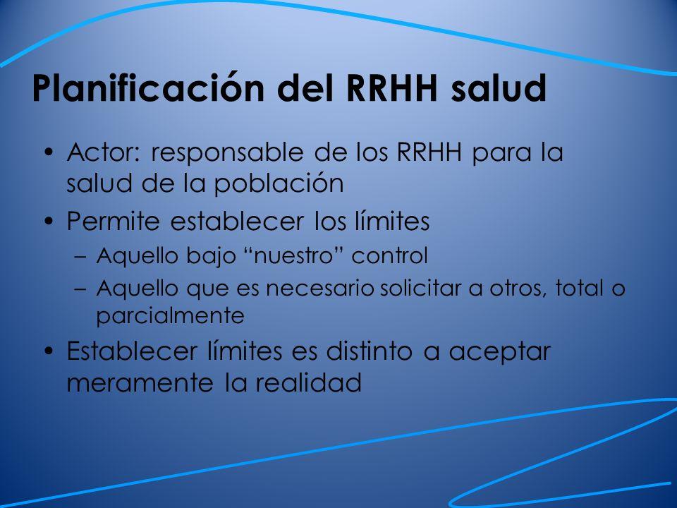Planificación del RRHH salud Actor: responsable de los RRHH para la salud de la población Permite establecer los límites –Aquello bajo nuestro control