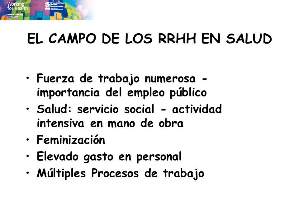 EL CAMPO DE LOS RRHH EN SALUD Fuerza de trabajo numerosa - importancia del empleo público Salud: servicio social - actividad intensiva en mano de obra