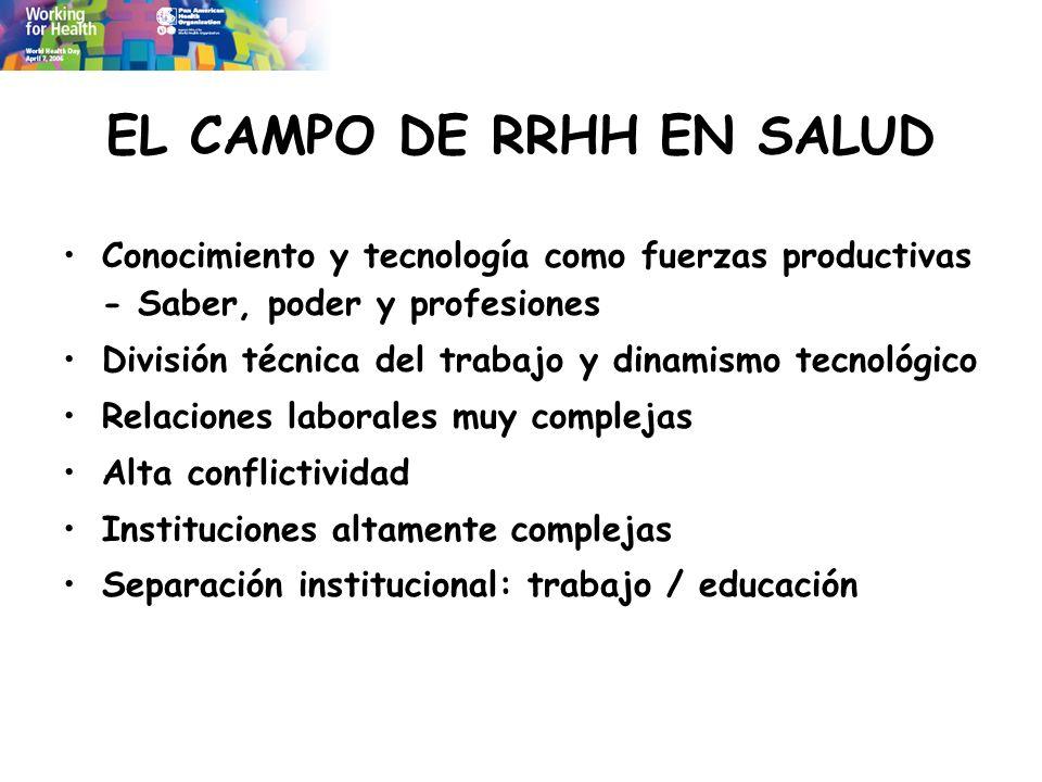 EL CAMPO DE RRHH EN SALUD Conocimiento y tecnología como fuerzas productivas - Saber, poder y profesiones División técnica del trabajo y dinamismo tec