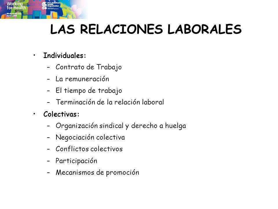 LAS RELACIONES LABORALES Individuales: –Contrato de Trabajo –La remuneración –El tiempo de trabajo –Terminación de la relación laboral Colectivas: –Or
