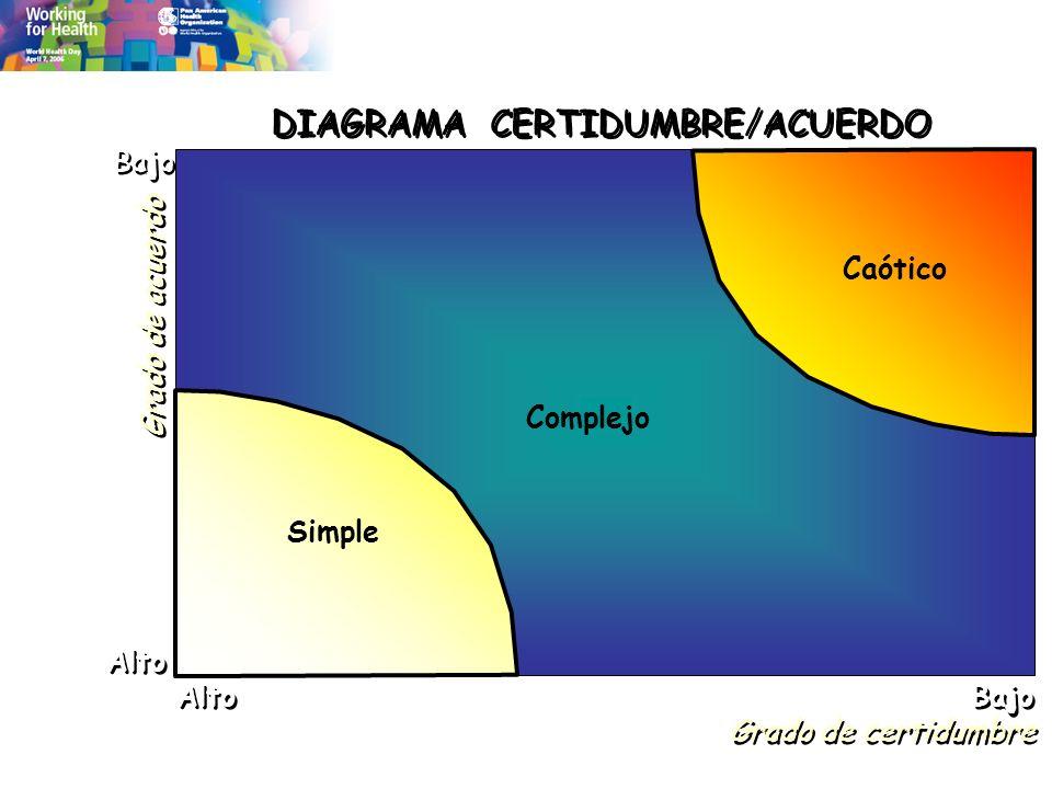 Grado de acuerdo Grado de certidumbre DIAGRAMA CERTIDUMBRE/ACUERDO Bajo Alto Complejo Simple Caótico