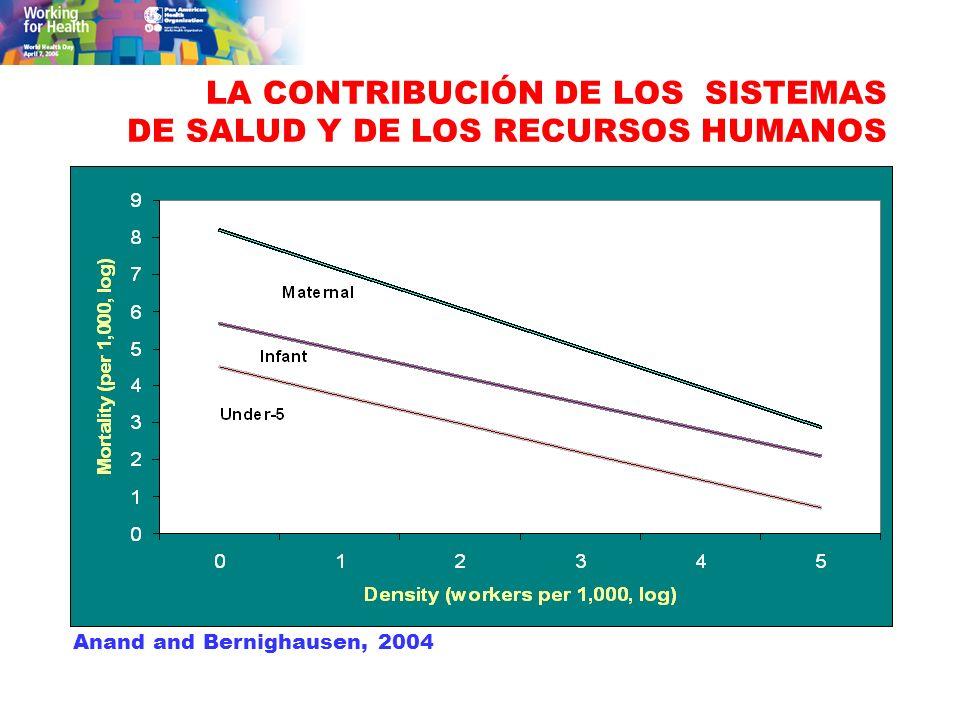 LA CONTRIBUCIÓN DE LOS SISTEMAS DE SALUD Y DE LOS RECURSOS HUMANOS Anand and Bernighausen, 2004