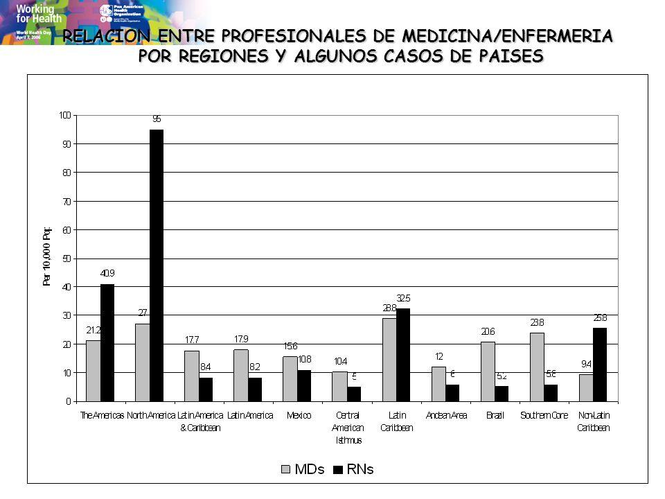 RELACION ENTRE PROFESIONALES DE MEDICINA/ENFERMERIA POR REGIONES Y ALGUNOS CASOS DE PAISES POR REGIONES Y ALGUNOS CASOS DE PAISES