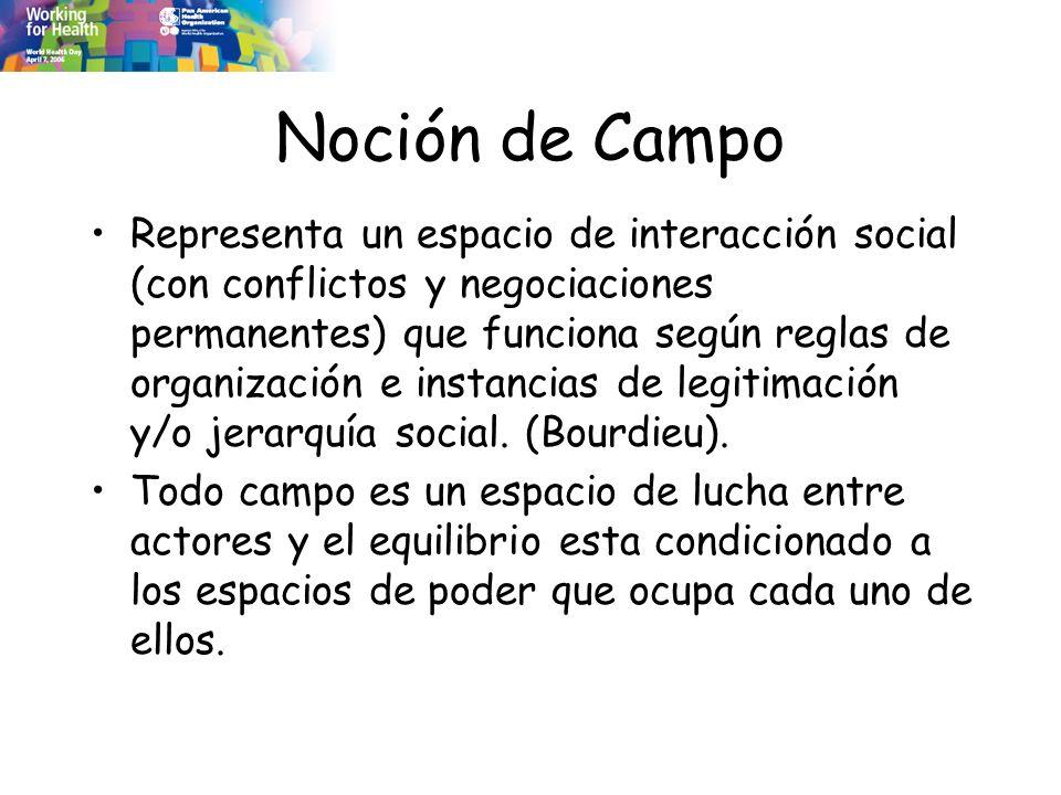 Noción de Campo Representa un espacio de interacción social (con conflictos y negociaciones permanentes) que funciona según reglas de organización e i