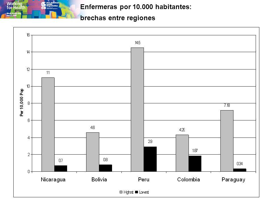 Enfermeras por 10.000 habitantes: brechas entre regiones