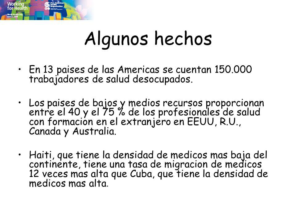 Algunos hechos En 13 paises de las Americas se cuentan 150.000 trabajadores de salud desocupados. Los paises de bajos y medios recursos proporcionan e