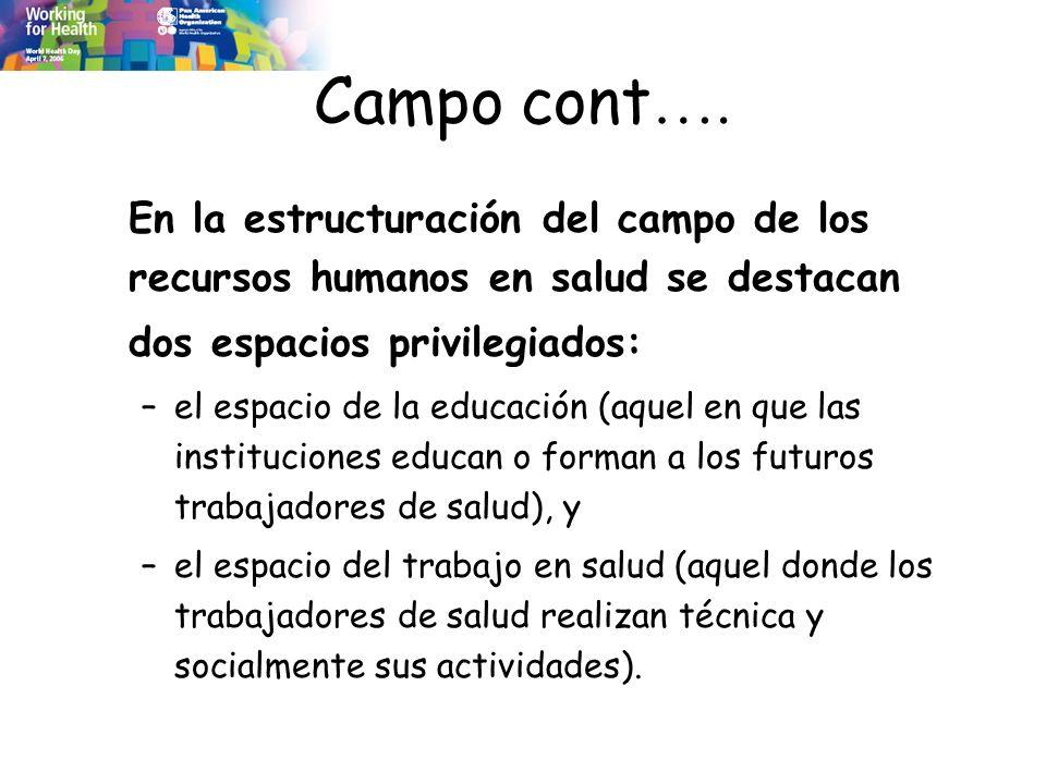 Campo cont …. En la estructuración del campo de los recursos humanos en salud se destacan dos espacios privilegiados: –el espacio de la educación (aqu