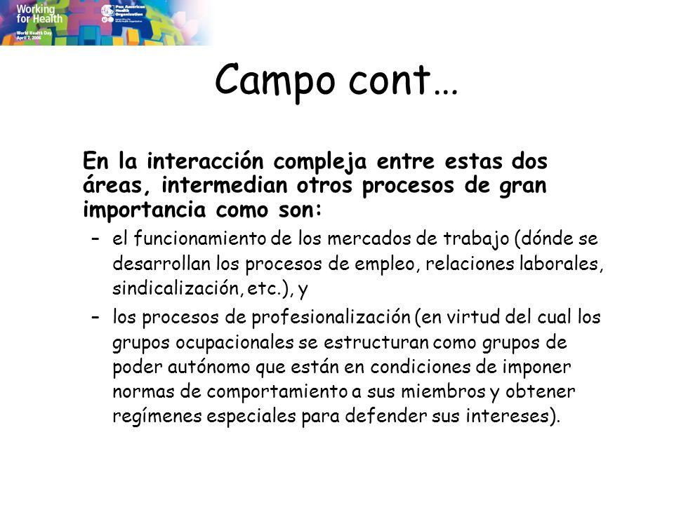 Campo cont… En la interacción compleja entre estas dos áreas, intermedian otros procesos de gran importancia como son: –el funcionamiento de los merca
