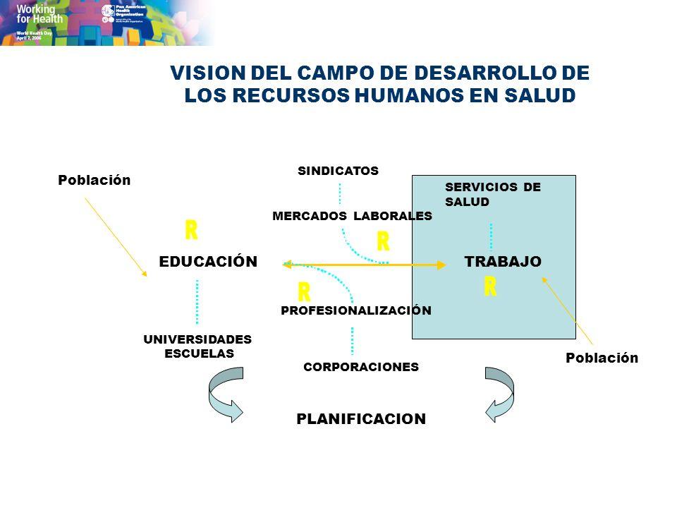 VISION DEL CAMPO DE DESARROLLO DE LOS RECURSOS HUMANOS EN SALUD PLANIFICACION SINDICATOS MERCADOS LABORALES PROFESIONALIZACIÓN CORPORACIONES PROFESION