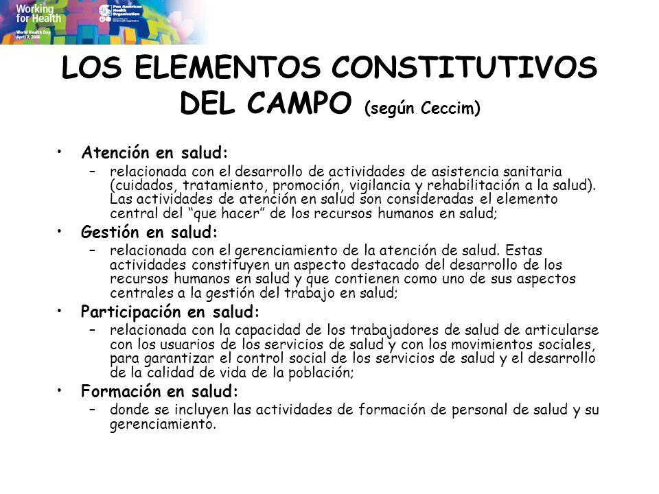 LOS ELEMENTOS CONSTITUTIVOS DEL CAMPO (según Ceccim) Atención en salud: –relacionada con el desarrollo de actividades de asistencia sanitaria (cuidado