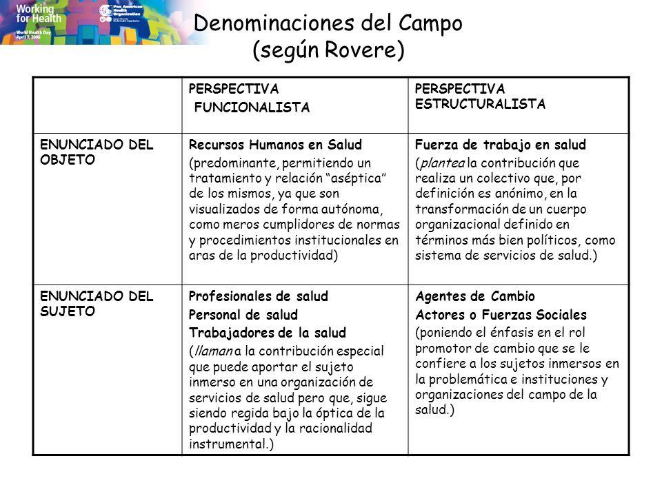 Denominaciones del Campo (según Rovere) PERSPECTIVA FUNCIONALISTA PERSPECTIVA ESTRUCTURALISTA ENUNCIADO DEL OBJETO Recursos Humanos en Salud (predomin