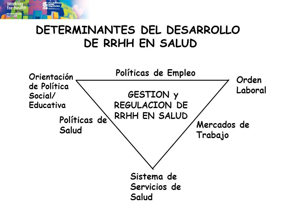 DETERMINANTES DEL DESARROLLO DE RRHH EN SALUD GESTION y REGULACION DE RRHH EN SALUD Orientación de Política Social/ Educativa Políticas de Empleo Polí