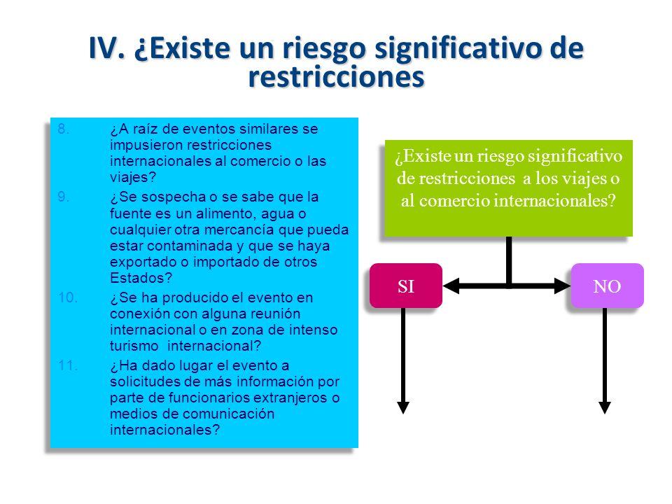 IV. ¿Existe un riesgo significativo de restricciones 8.¿A raíz de eventos similares se impusieron restricciones internacionales al comercio o las viaj