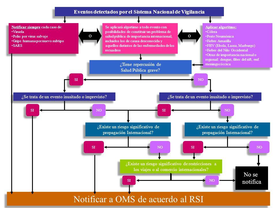 Notificar a OMS de acuerdo al RSI Eventos detectados por el Sistema Nacional de Vigilancia Aplicar algoritmo: Cólera Peste Neumónica Fiebre Amarilla F