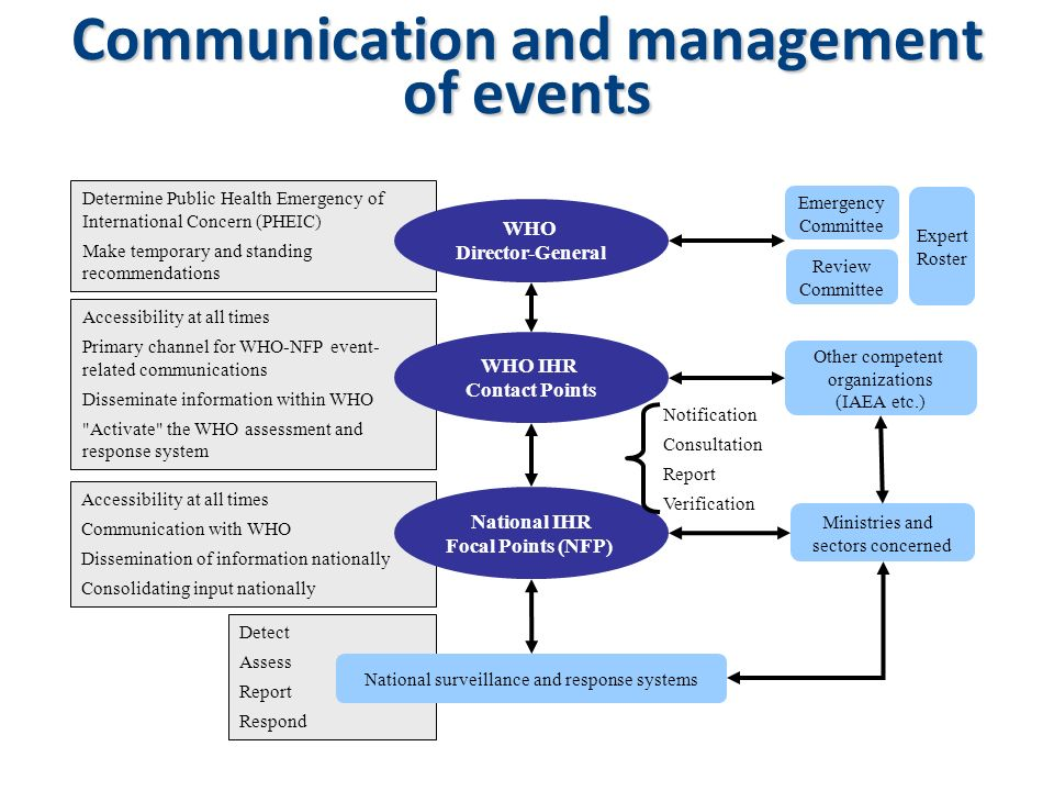 Accessibility at all times Primary channel for WHO-NFP event- related communications Disseminate information within WHO
