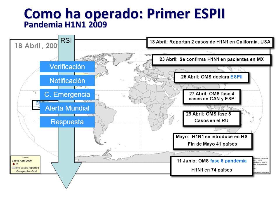 Como ha operado: Primer ESPII Pandemia H1N1 2009 18 Abril, 2009 27 Abril: OMS fase 4 cases en CAN y ESP 18 Abril: Reportan 2 casos de H1N1 en Californ