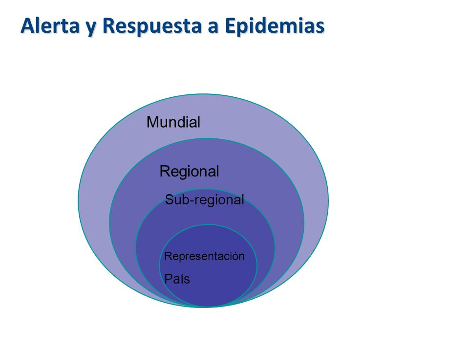 Mundial Regional Sub-regional Representación País Alerta y Respuesta a Epidemias