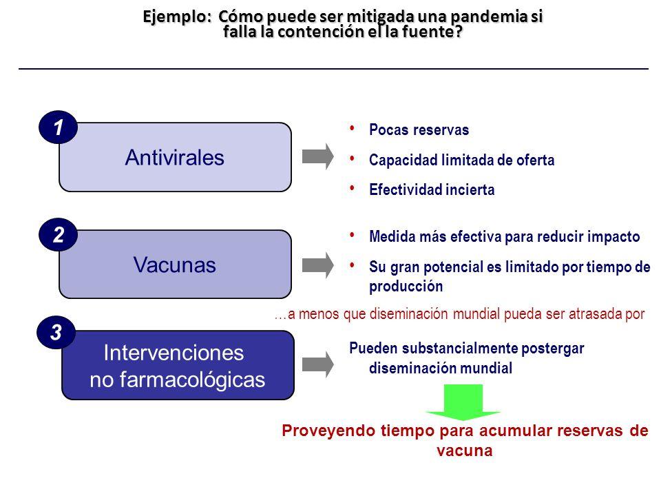 Ejemplo: Cómo puede ser mitigada una pandemia si falla la contención el la fuente? Antivirales 1 Vacunas 2 Intervenciones no farmacológicas 3 Pocas re