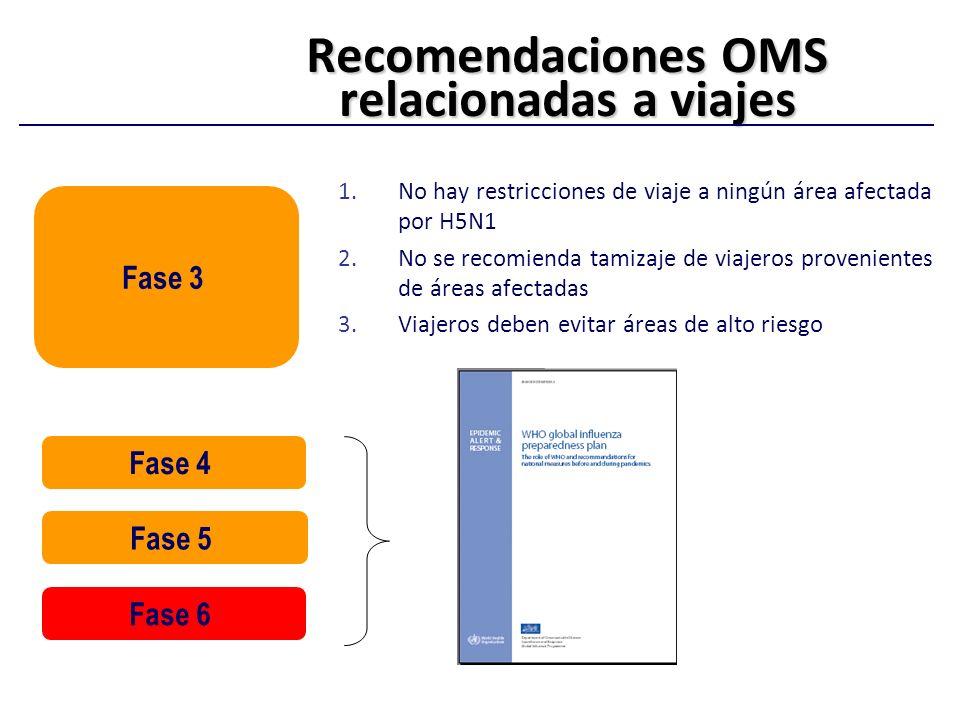 Recomendaciones OMS relacionadas a viajes 1.No hay restricciones de viaje a ningún área afectada por H5N1 2.No se recomienda tamizaje de viajeros prov