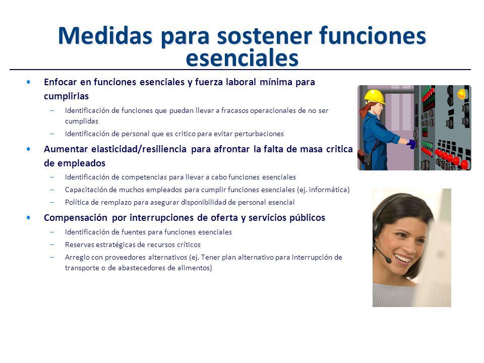 Medidas para sostener funciones esenciales Enfocar en funciones esenciales y fuerza laboral mínima para cumplirlas –Identificación de funciones que pu