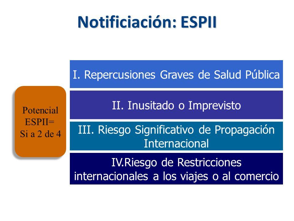 Notificiación: ESPII I. Repercusiones Graves de Salud Pública II. Inusitado o Imprevisto III. Riesgo Significativo de Propagación Internacional IV.Rie
