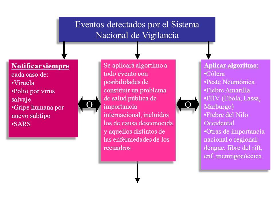 Eventos detectados por el Sistema Nacional de Vigilancia Aplicar algoritmo: Cólera Peste Neumónica Fiebre Amarilla FHV (Ebola, Lassa, Marburgo) Fiebre