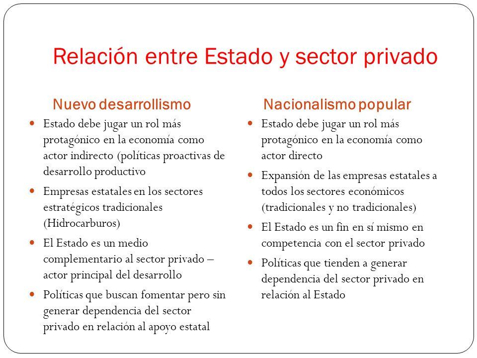 Relación entre Estado y sector privado Nuevo desarrollismoNacionalismo popular Estado debe jugar un rol más protagónico en la economía como actor indirecto (políticas proactivas de desarrollo productivo Empresas estatales en los sectores estratégicos tradicionales (Hidrocarburos) El Estado es un medio complementario al sector privado – actor principal del desarrollo Políticas que buscan fomentar pero sin generar dependencia del sector privado en relación al apoyo estatal Estado debe jugar un rol más protagónico en la economía como actor directo Expansión de las empresas estatales a todos los sectores económicos (tradicionales y no tradicionales) El Estado es un fin en sí mismo en competencia con el sector privado Políticas que tienden a generar dependencia del sector privado en relación al Estado