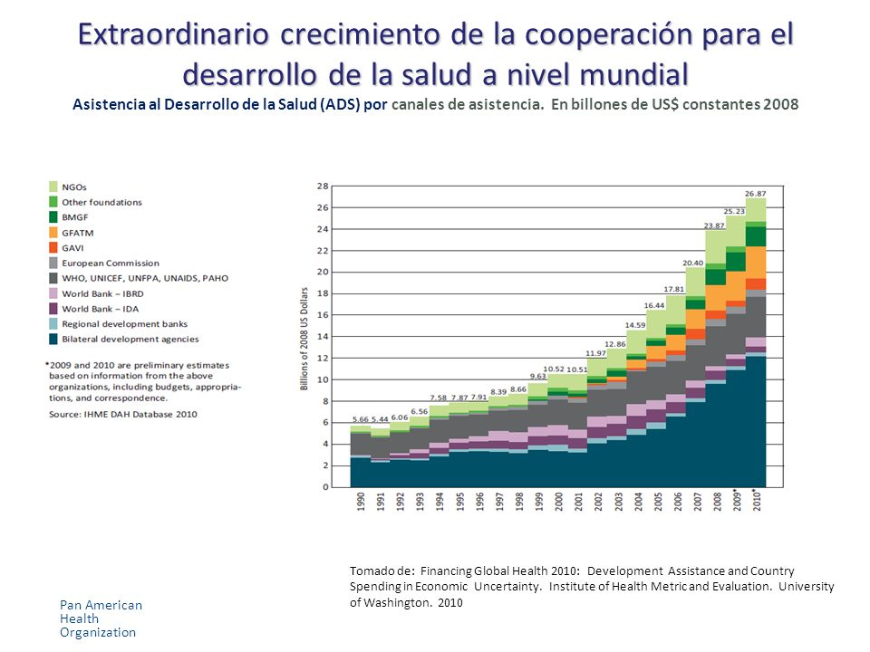 Extraordinario crecimiento de la cooperación para el desarrollo de la salud a nivel mundial Extraordinario crecimiento de la cooperación para el desarrollo de la salud a nivel mundial Asistencia al Desarrollo de la Salud (ADS) por canales de asistencia.