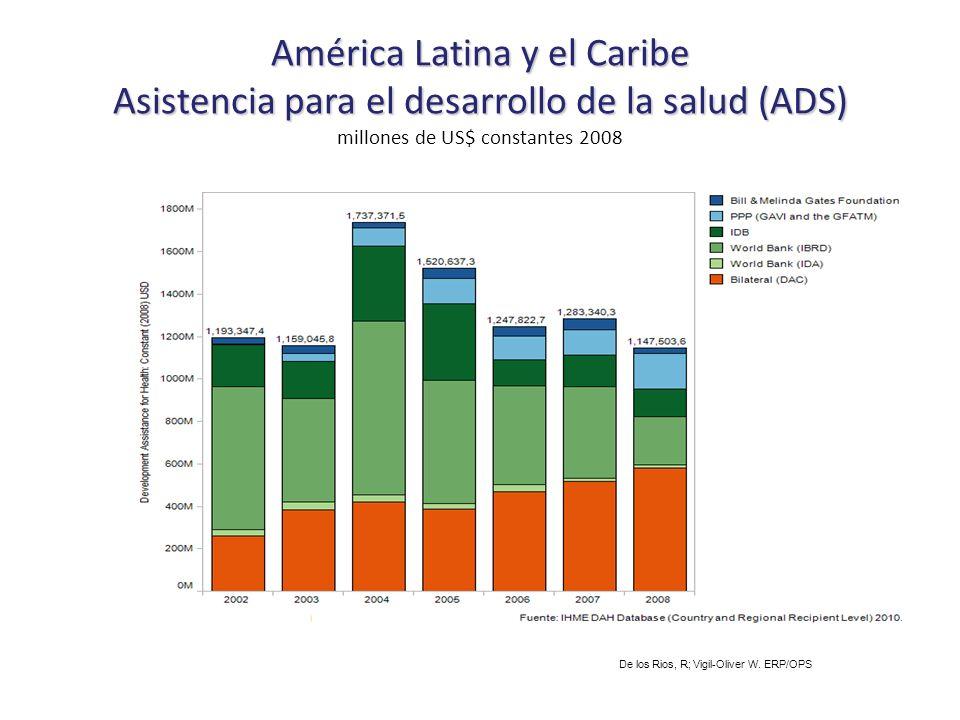 América Latina y el Caribe Asistencia para el desarrollo de la salud (ADS) América Latina y el Caribe Asistencia para el desarrollo de la salud (ADS) millones de US$ constantes 2008 De los Rios, R; Vigil-Oliver W.