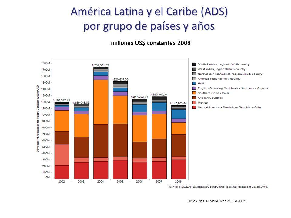 América Latina y el Caribe (ADS) por grupo de países y años América Latina y el Caribe (ADS) por grupo de países y años millones US$ constantes 2008 De los Rios, R; Vigil-Oliver W.