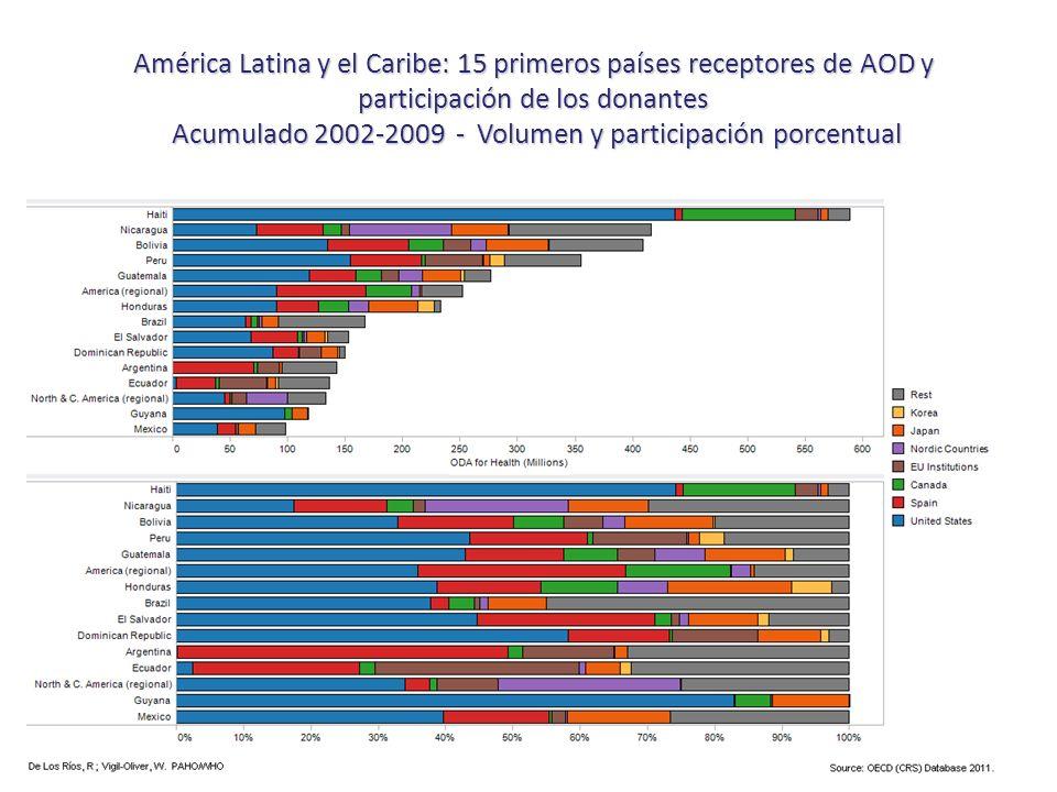 América Latina y el Caribe: 15 primeros países receptores de AOD y participación de los donantes Acumulado 2002-2009 - Volumen y participación porcentual