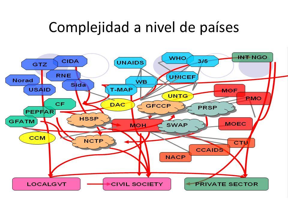 Complejidad a nivel de países