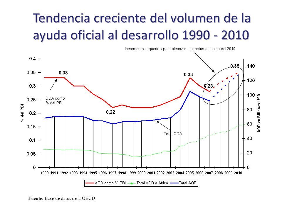 Tendencia creciente del volumen de la ayuda oficial al desarrollo 1990 - 2010.