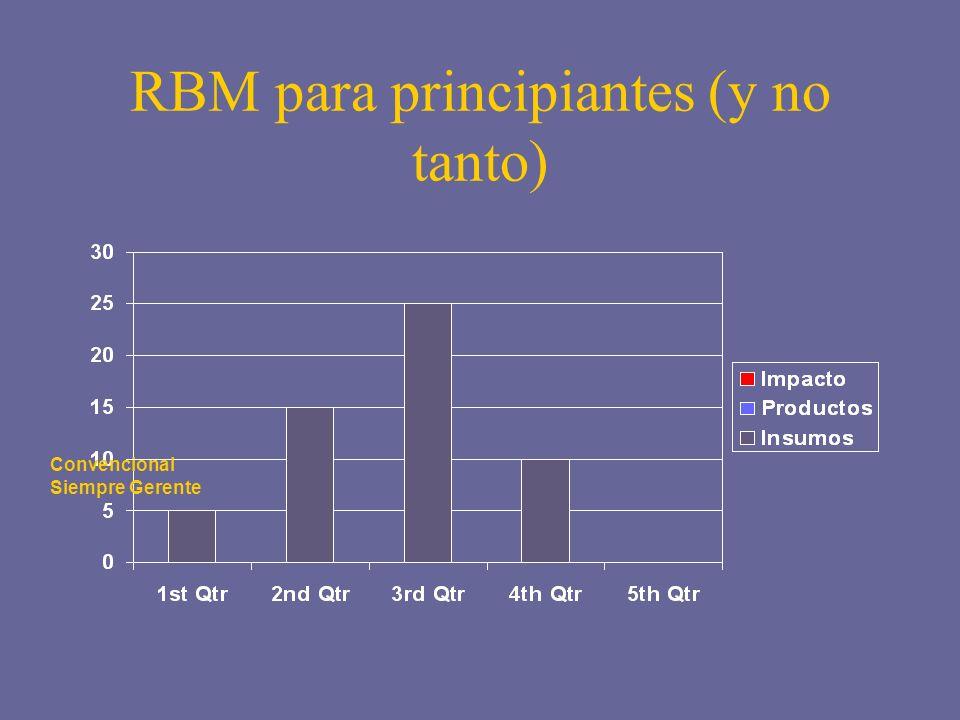 RBM para principiantes (y no tanto) Convencional Siempre Gerente