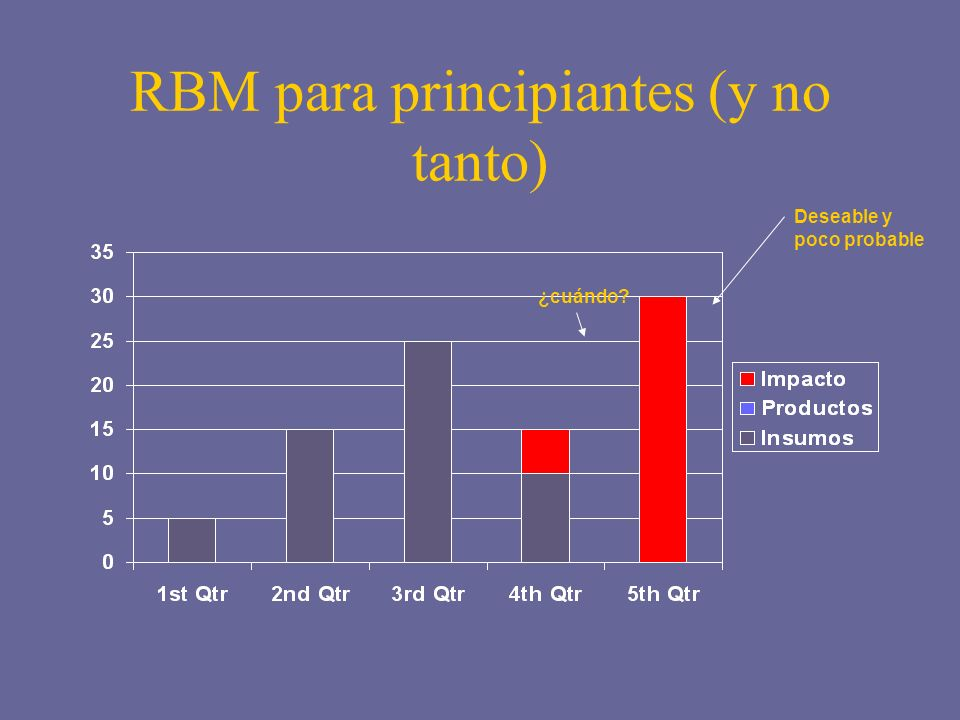 RBM para principiantes (y no tanto) ¿cuándo? Deseable y poco probable