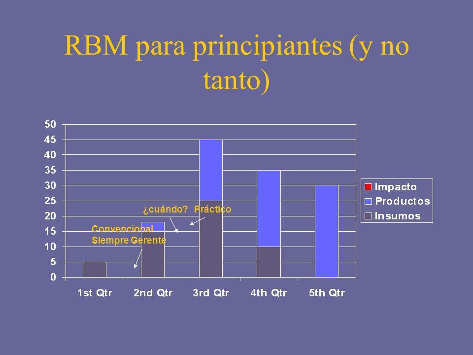 RBM para principiantes (y no tanto) ¿cuándo?Práctico Convencional Siempre Gerente