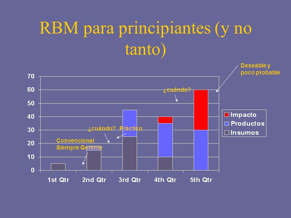 RBM para principiantes (y no tanto) ¿cuándo? Deseable y poco probable Práctico Convencional Siempre Gerente